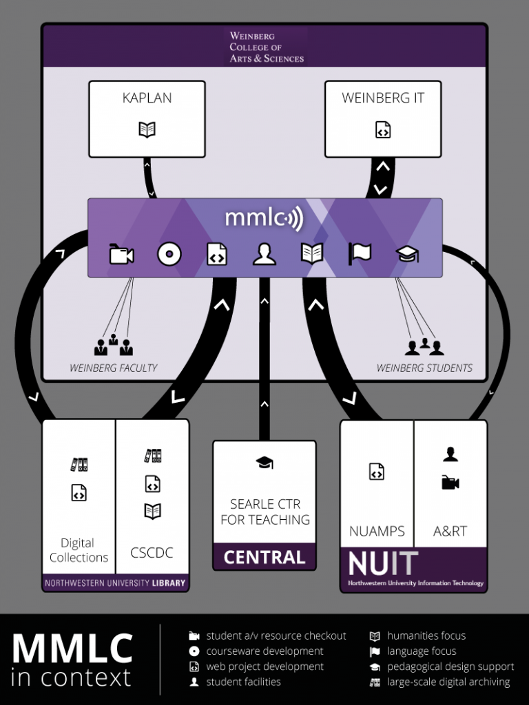 Operational context chart of the MMLC showing relationships to other campus units.