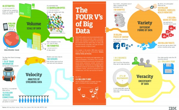 IBM Infographic of the 4 Vs of Big Data